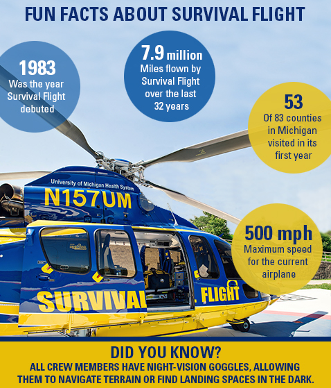 survival-flight-fun-facts-take-2